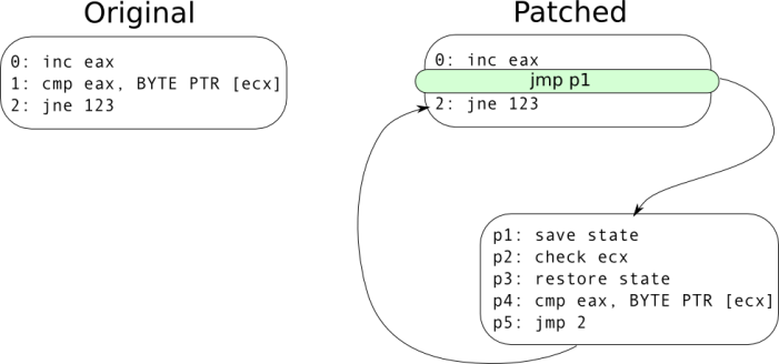 Simple example of a binary hot-patching technique